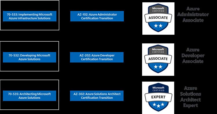 Microsoft Certified Azure Developer - The Best Developer Images