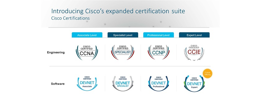 New Cisco Training and Certification Updates | Global Knowledge