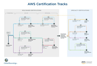 AWS Role based Certification Tracks NL