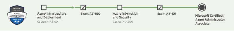 Microsoft Certified Azure Administrator Associate