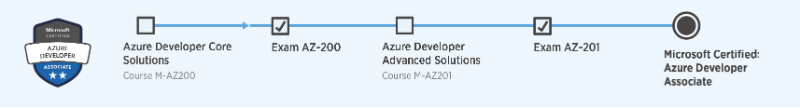 Microsoft Certified Azure Developer Associate